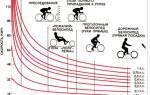 Какую скорость можно развить на велосипеде