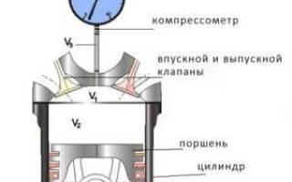 Как проверить компрессию на скутере без компрессометра